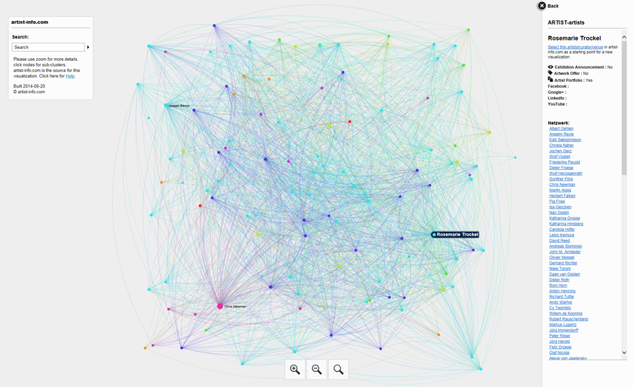 Detail of ARTIST-artists network visualization