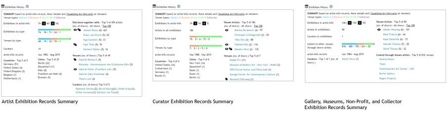 Exhibition Records Summary