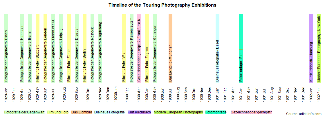 Timeline Touring Exhibitions