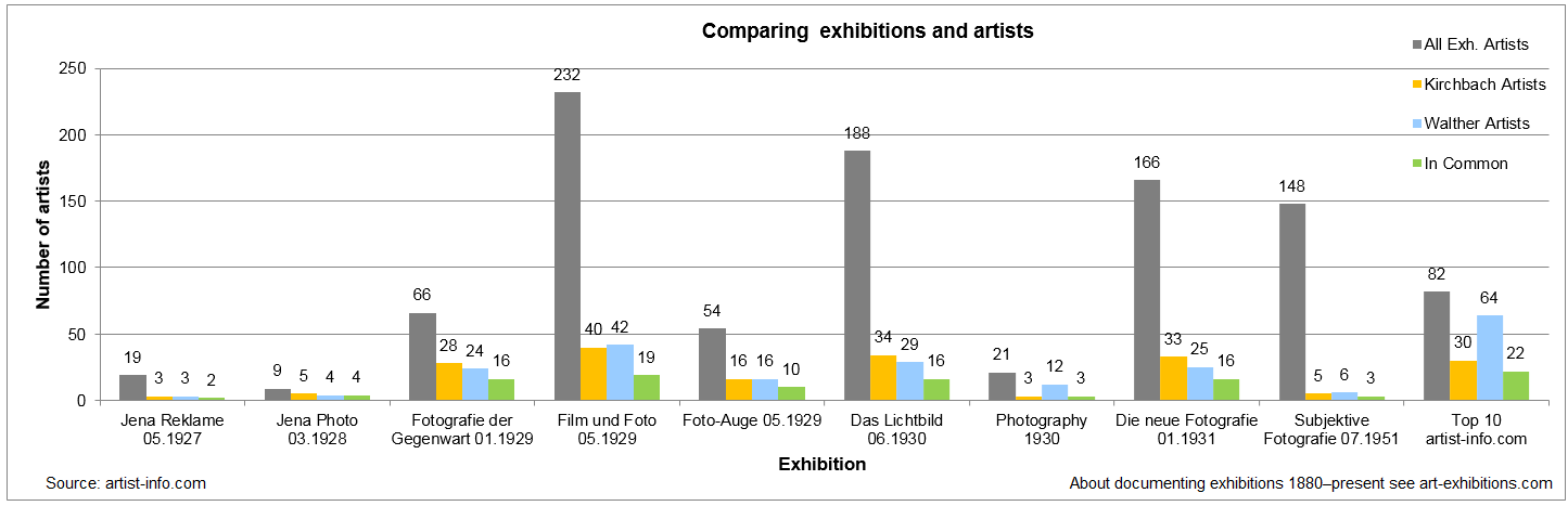 Bar chart comparing the artists' exhibitions of the Kurt Kirchbach Sammlung and Thomas Walther Collection