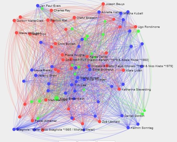 CURATOR-artists network visualization